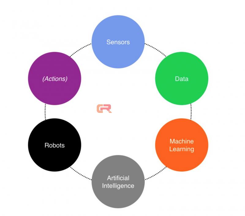 如何思索人工智能,机器学习技术以及它们在自动化过程